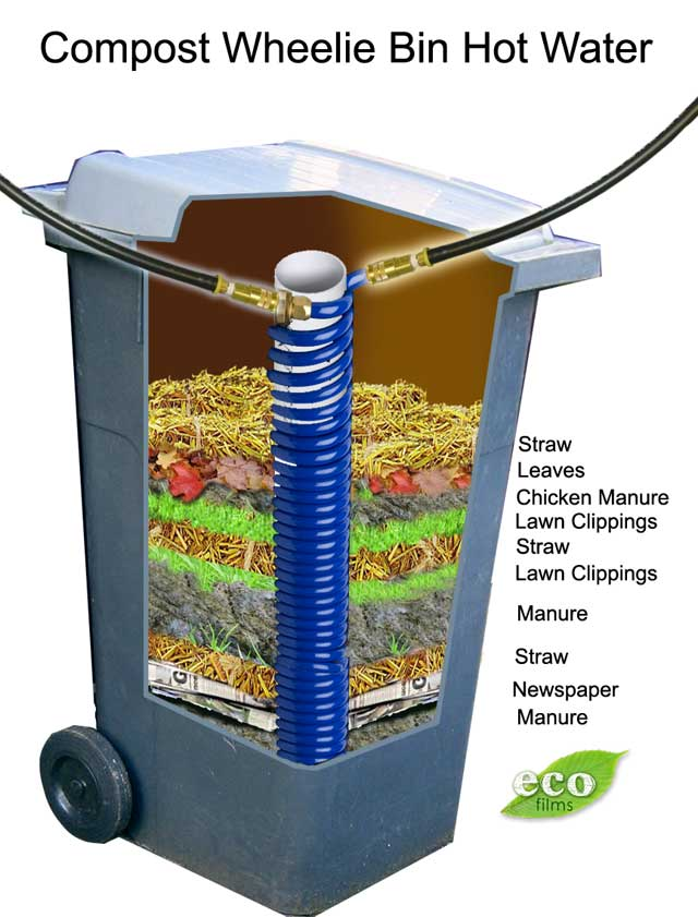 create hot water from a compost wheelie bin eco snippets. Black Bedroom Furniture Sets. Home Design Ideas