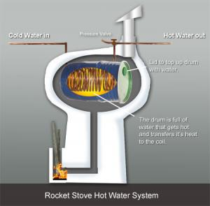 How To Make A Rocket Stove Water Heater Eco Snippets