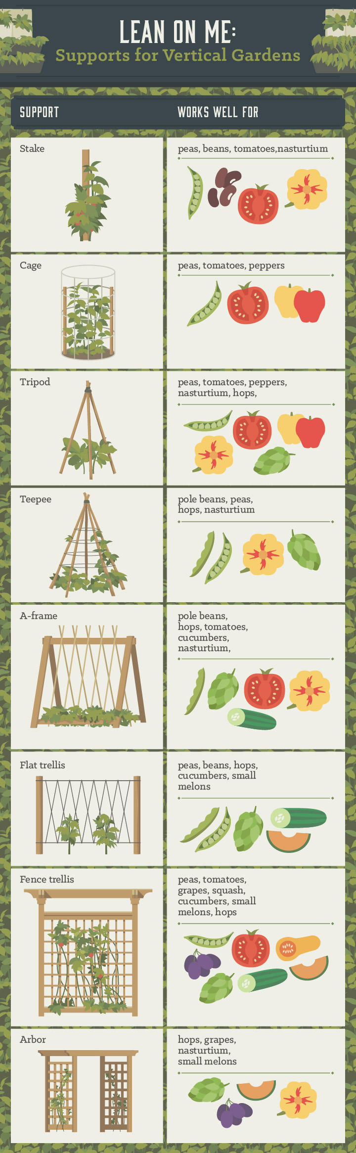 Vertical Gardening, Save Space By Growing Up...